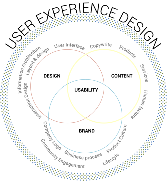 UXD-titleGraph